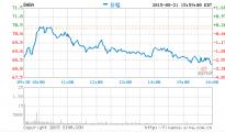 阿里周五股价跌破70美元大关 创历史新低