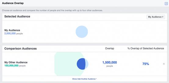 降低Facebook广告成本的8种方法