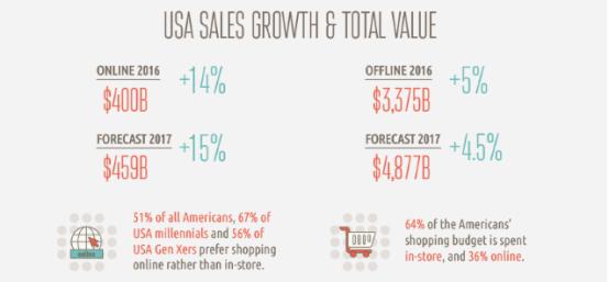 """""""网购""""PK""""实体购物"""",最全面的数据对比图表来了"""