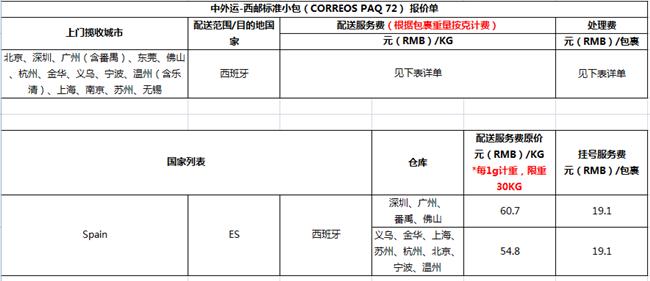 速卖通线上发货运费价格新调整,3月1日执行