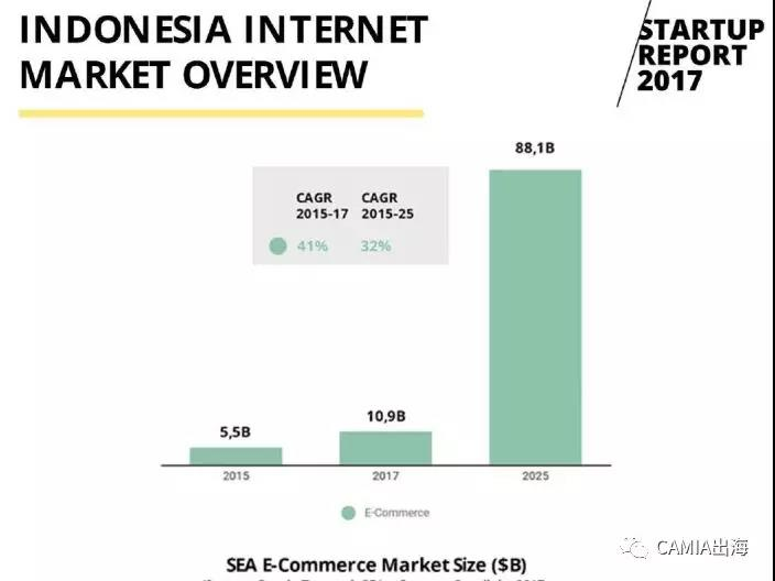 2017年印度尼西亚创企报告