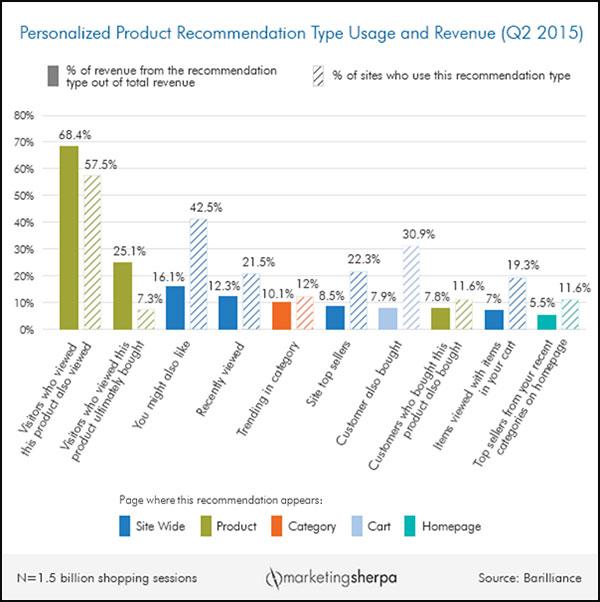 行为营销:如何洞察你的用户行为轨迹,提升你的销量?