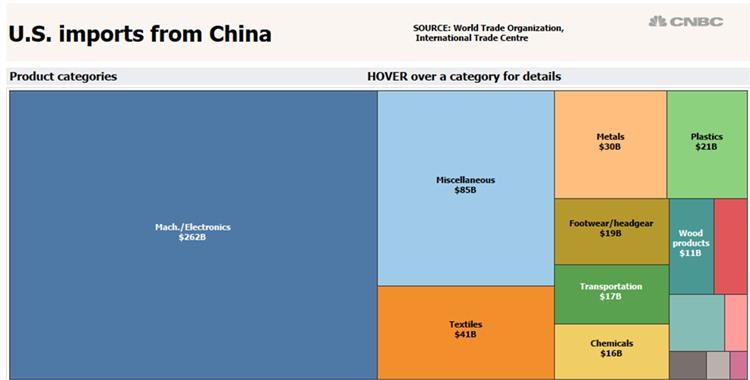 特朗普如果对中国征收600亿美元关税,对哪些行业的打击最大?