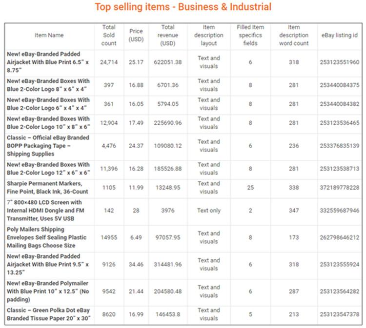 干货!eBay  Q1各品类畅销品汇总,揭示2018年产品大趋势