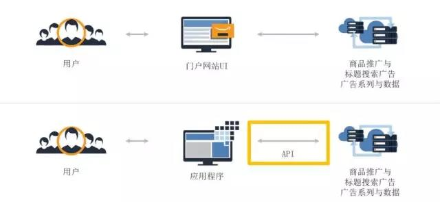 """学会玩赚亚马逊广告API,人人都是全球开店""""大卖+"""""""