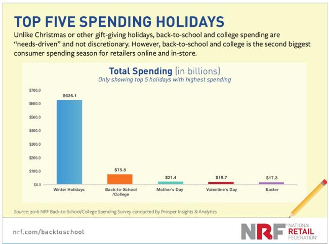 解读2018返校购物季选品趋势,最赚钱的品类当属这些……