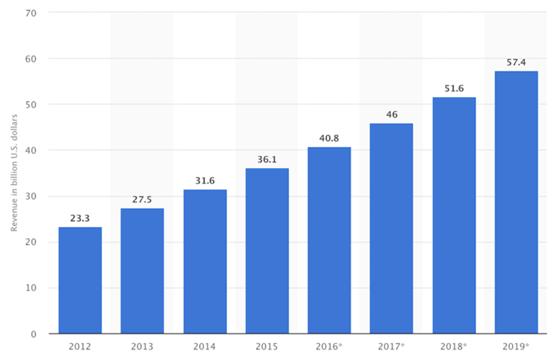 超500亿美元的美国汽配市场,中国卖家的成功之道要如何走下去?