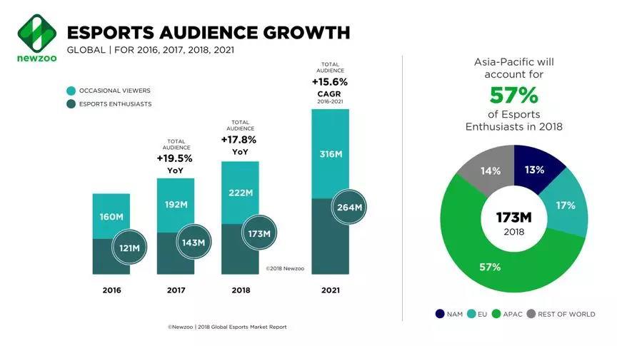 IG夺冠的背后,电子竞技品类市场前景分析(附eBay刊登地址)