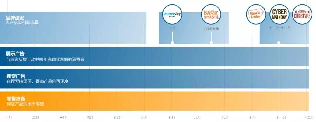 2020年!90%的亚马逊卖家都可能忽略的第一个商机