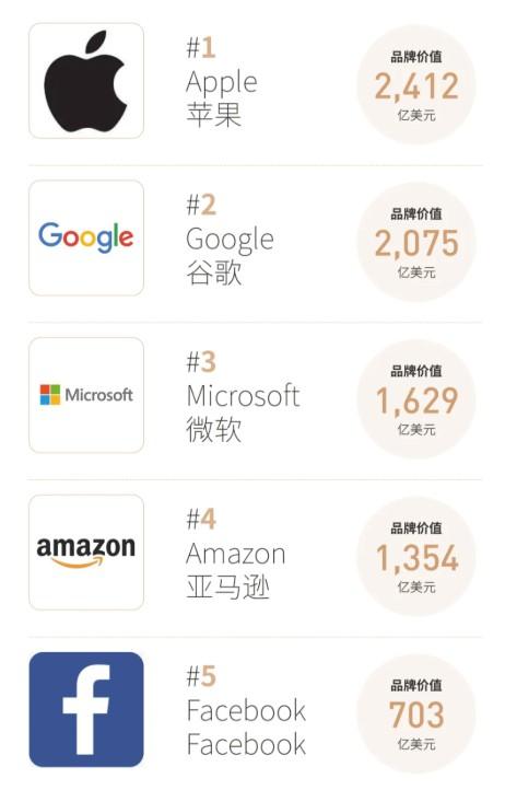 福布斯全球品牌价值100强:亚马逊第四 沃尔玛升至第十九_跨境电商_电商报